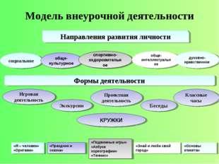 Модель внеурочной деятельности Направления развития личности социальное обще-