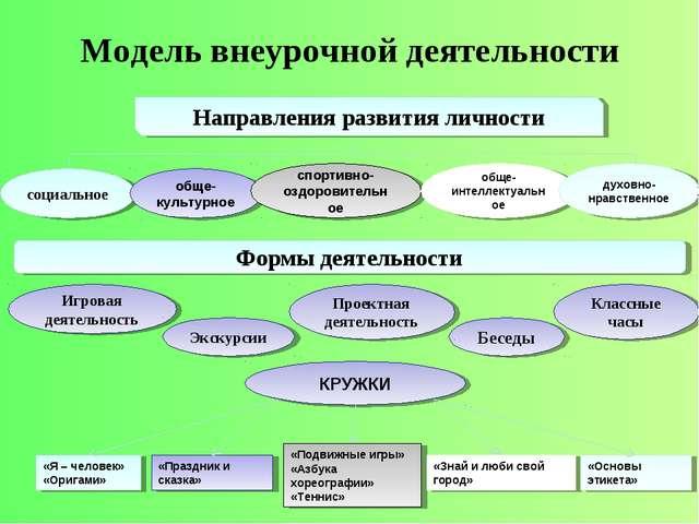 Модель внеурочной деятельности Направления развития личности социальное обще-...