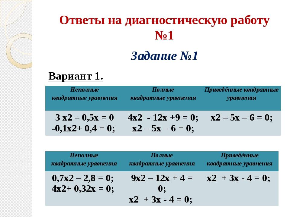 Ответы на диагностическую работу №1 Задание №1 Вариант 1. Вариант 2. Неполные...