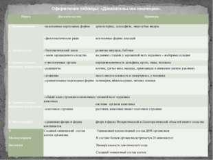 Оформление таблицы: «Доказательства эволюции». Наука Доказательства Примеры 1