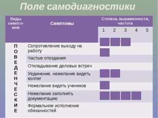 Поле самодиагностики Виды симпто-мов СимптомыСтепень выраженности, частота