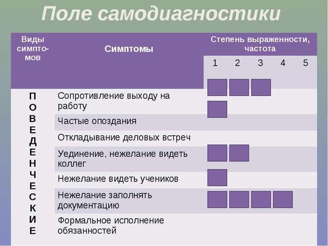 Поле самодиагностики Виды симпто-мов СимптомыСтепень выраженности, частота...