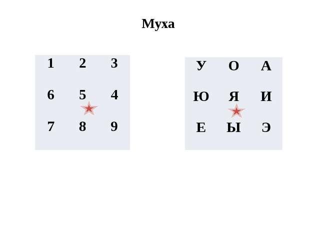 Муха 1 2 3 6 5 4 7 8 9 У О А Ю Я И Е Ы Э