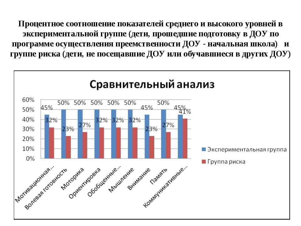 Процентное соотношение показателей среднего и высокого уровней в эксперимента...