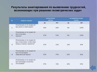Результаты анкетирования по выявлению трудностей, возникающих при решении ге