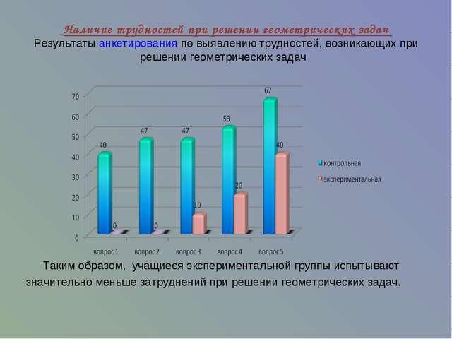 Наличие трудностей при решении геометрических задач Результаты анкетирования...