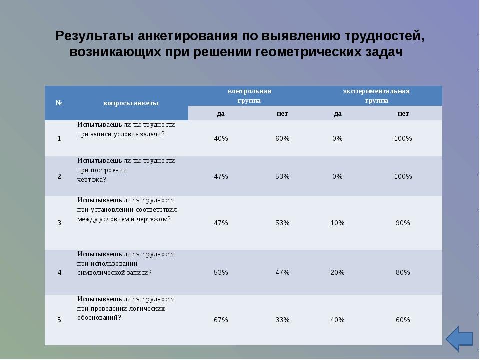 Результаты анкетирования по выявлению трудностей, возникающих при решении ге...