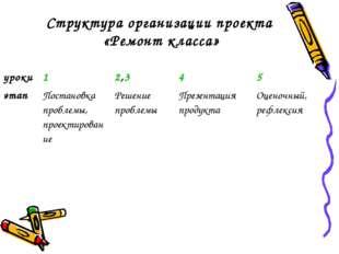 Структура организации проекта «Ремонт класса» уроки12,345 этапПостановка