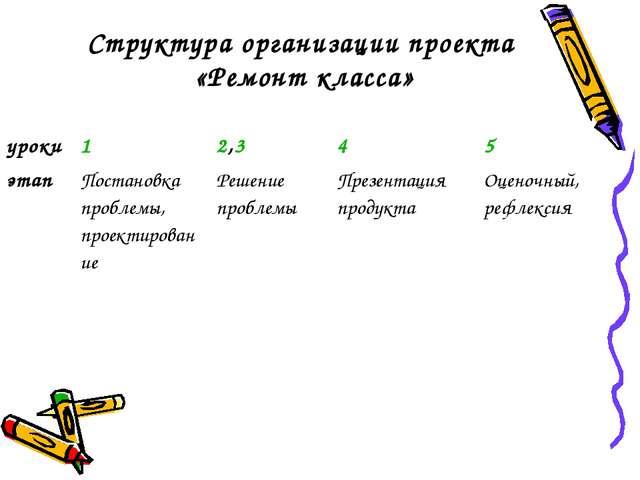Структура организации проекта «Ремонт класса» уроки12,345 этапПостановка...