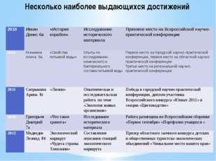 Несколько наиболее выдающихся достижений 2010 Ивкин Денис 6а «История корабля
