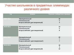 Участие школьников в предметных олимпиадах различного уровня Год Уровень Резу