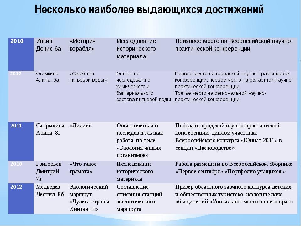 Несколько наиболее выдающихся достижений 2010 Ивкин Денис 6а «История корабля...
