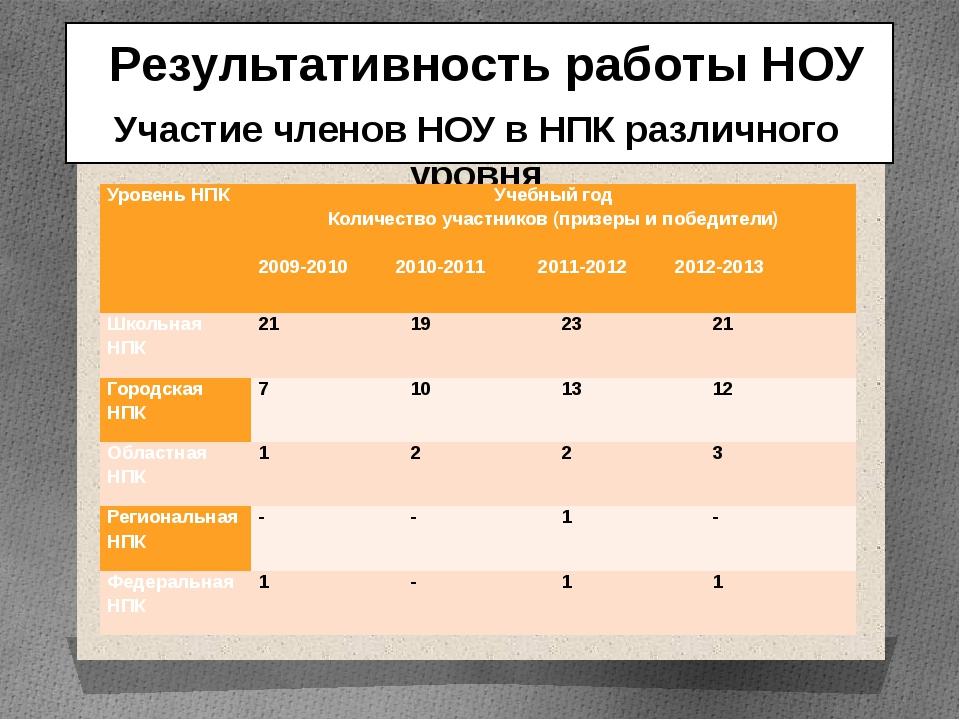 Результативность работы НОУ Участие членов НОУ в НПК различного уровня Урове...