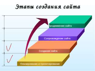 Этапы создания сайта Создание сайта Сопровождение сайта Продвижение сайта
