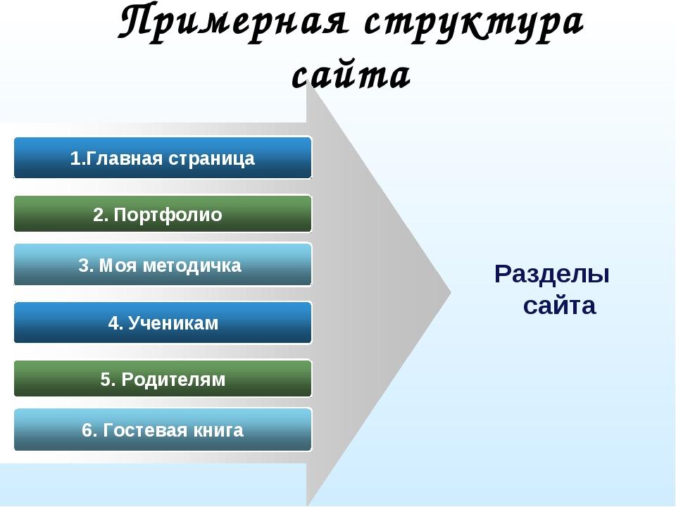 Примерная структура сайта