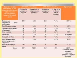 Работа кружков и секций на базе МОУ лицея № 1 в вечернее время и за счёт роди