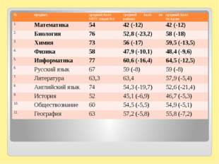 № предмет средний балл МОУ лицея №1 средний балл по району средний балл по к