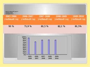 Занятость учащихся МОУ лицея № 1 в кружках и секциях за последние пять лет 2