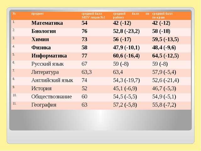 № предмет средний балл МОУ лицея №1 средний балл по району средний балл по к...