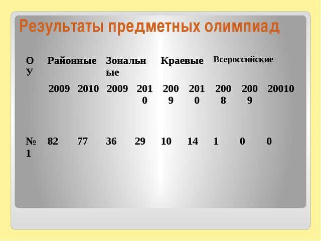 Результаты предметных олимпиад ОУ Районные Зональные Краевые Всероссийские 20...
