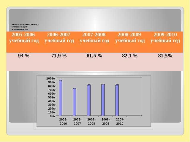 Занятость учащихся МОУ лицея № 1 в кружках и секциях за последние пять лет 2...