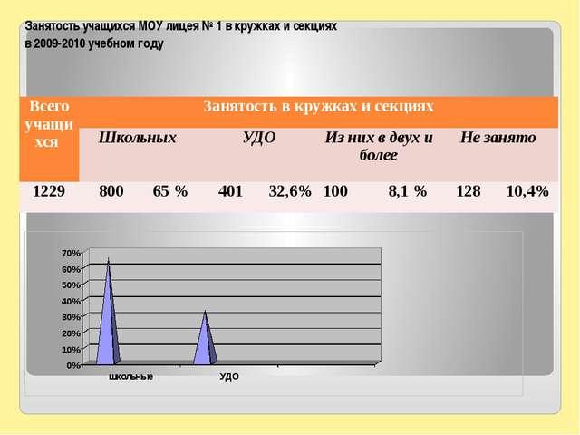 Занятость учащихся МОУ лицея № 1 в кружках и секциях в 2009-2010 учебном году...