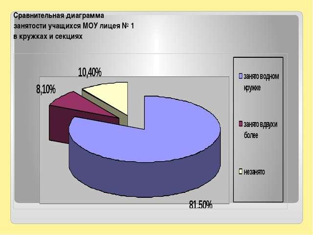 Сравнительная диаграмма занятости учащихся МОУ лицея № 1 в кружках и секциях