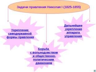 Задачи правления Николая I (1825-1855) Укрепление самодержавной формы правлен