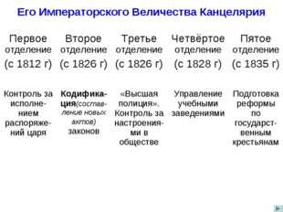 Его Императорского Величества Канцелярия Первое отделение (с 1812 г)Второе о