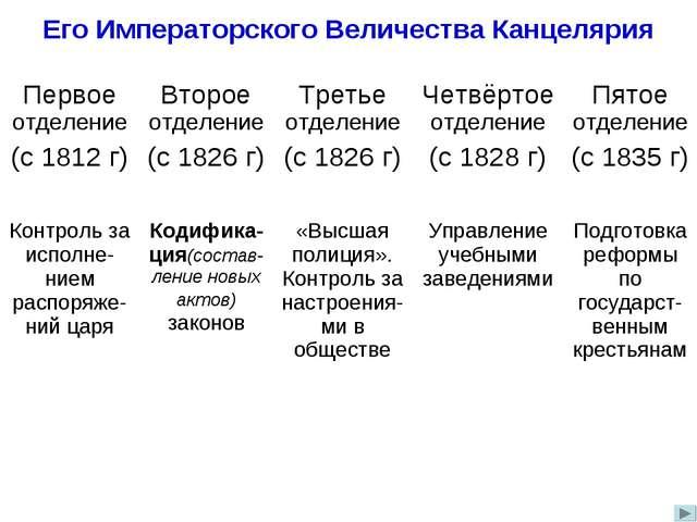 Его Императорского Величества Канцелярия Первое отделение (с 1812 г)Второе о...