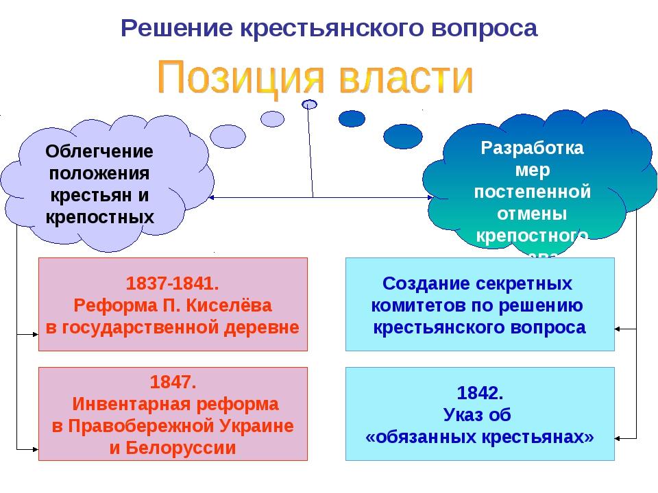 Решение крестьянского вопроса Разработка мер постепенной отмены крепостного п...