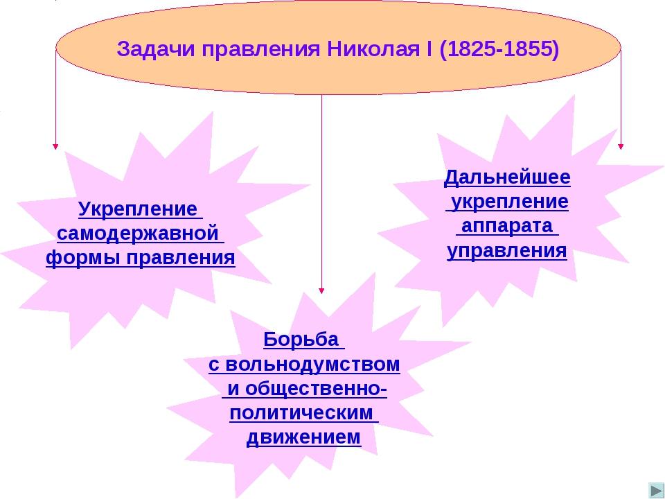 Задачи правления Николая I (1825-1855) Укрепление самодержавной формы правлен...