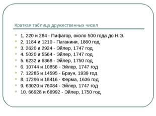 Краткая таблица дружественных чисел 1. 220 и 284 - Пифагор, около 500 года до