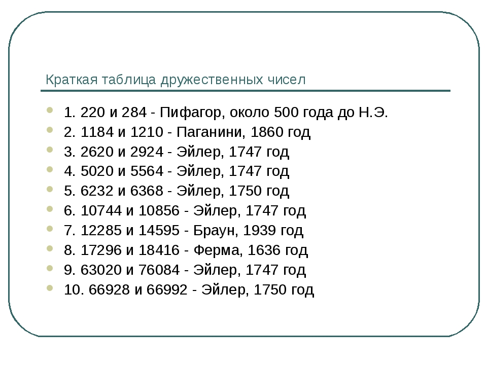 Краткая таблица дружественных чисел 1. 220 и 284 - Пифагор, около 500 года до...