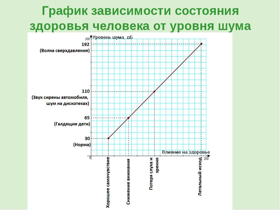 График зависимости состояния здоровья человека от уровня шума