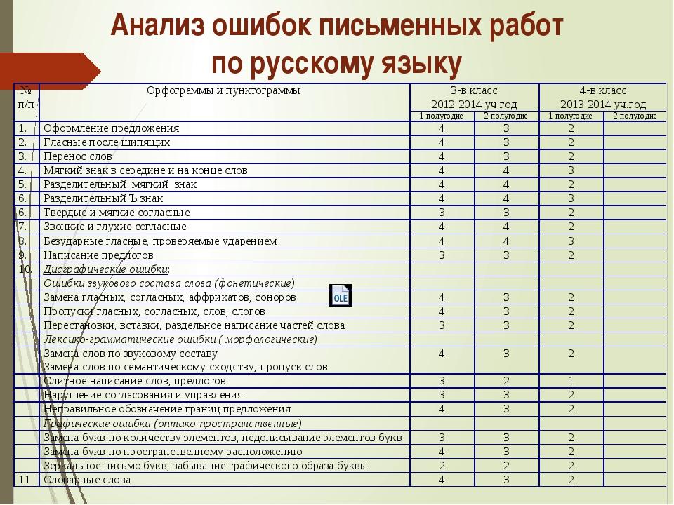 Анализ ошибок письменных работ по русскому языку