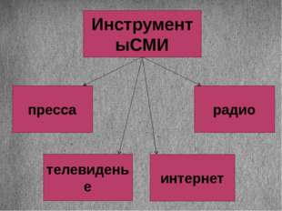 ИнструментыСМИ пресса телевиденье радио интернет