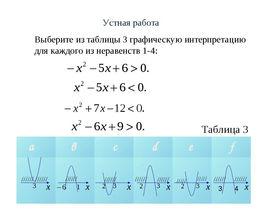 Выберите из таблицы 3 графическую интерпретацию для каждого из неравенств 1-4...