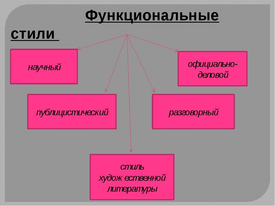 Функциональные стили научный публицистический официально-деловой разговорный...