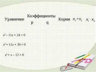Уравнение КоэффициентыКорниx1+x2 pq  x2 – 11x + 24 = 0  x2 + 11x