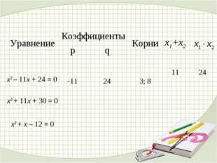 Уравнение КоэффициентыКорниx1+x2 pq  x2 – 11x + 24 = 0 -11243; 81