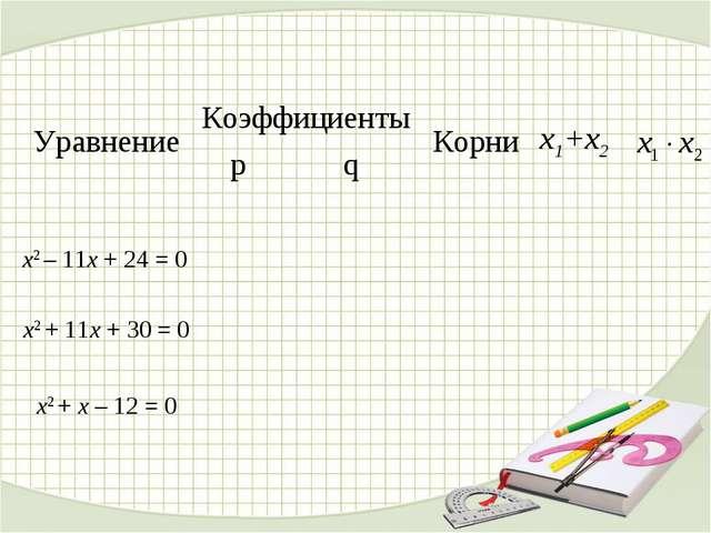Уравнение КоэффициентыКорниx1+x2 pq  x2 – 11x + 24 = 0  x2 + 11x...