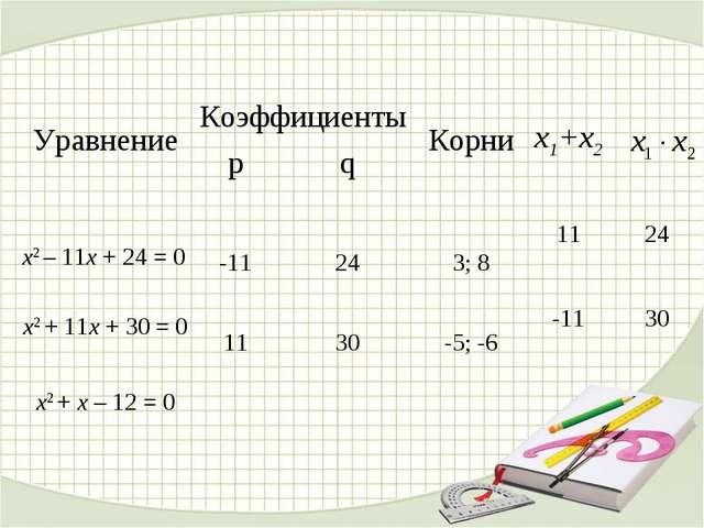 Уравнение КоэффициентыКорниx1+x2 pq  x2 – 11x + 24 = 0 -11243; 81...