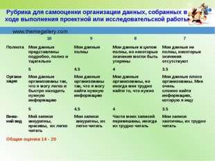 Рубрика для самооценки организации данных, собранных в ходе выполнения проект