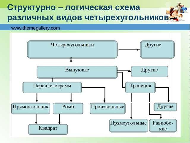 Структурно – логическая схема различных видов четырехугольников
