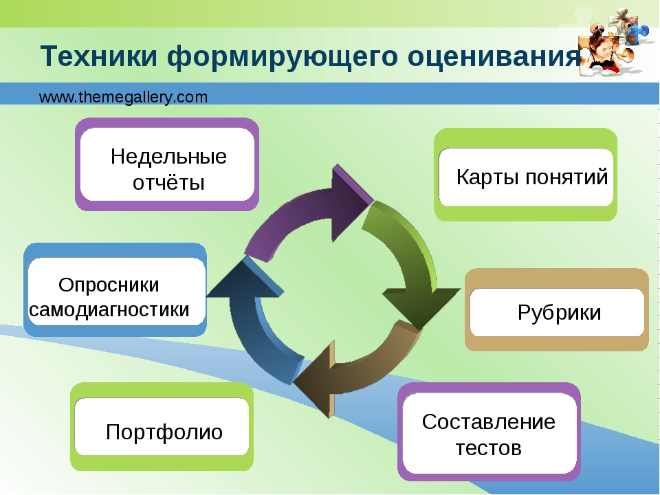 Техники формирующего оценивания Опросники самодиагностики Недельные отчёты Ру...