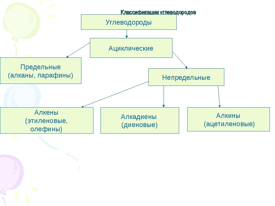Классификации углеводородов Углеводороды Ациклические Предельные (алканы, пар...