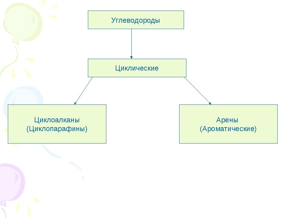 Углеводороды Циклические Циклоалканы (Циклопарафины) Арены (Ароматические)