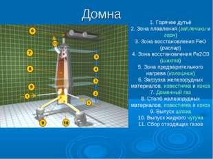 Домна 1. Горячее дутьё 2. Зона плавления (заплечики и горн) 3. Зона восстанов