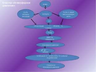 Кластер «Атмосферное давление» воздух m 75,5% от общей массы-молекулы азот